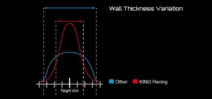 King Engine Bearings - Conrod / Big Ends & Main Shells